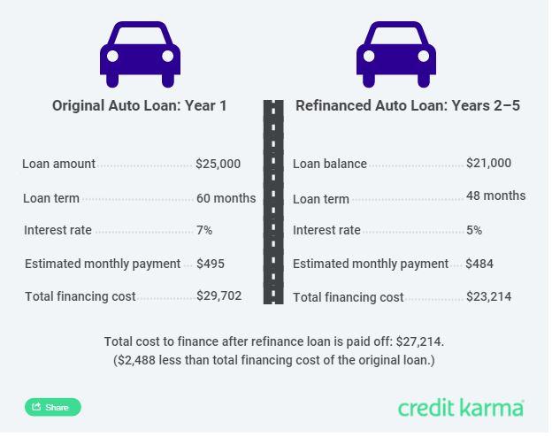 Auto refinancing savings calculation