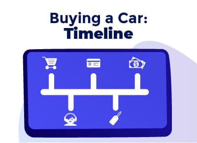 Buying a Car Timeline
