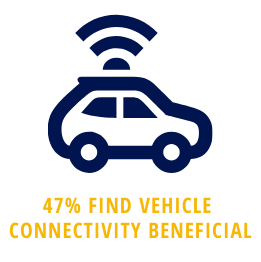 47% of car buyers find Internet connectivity beneficial
