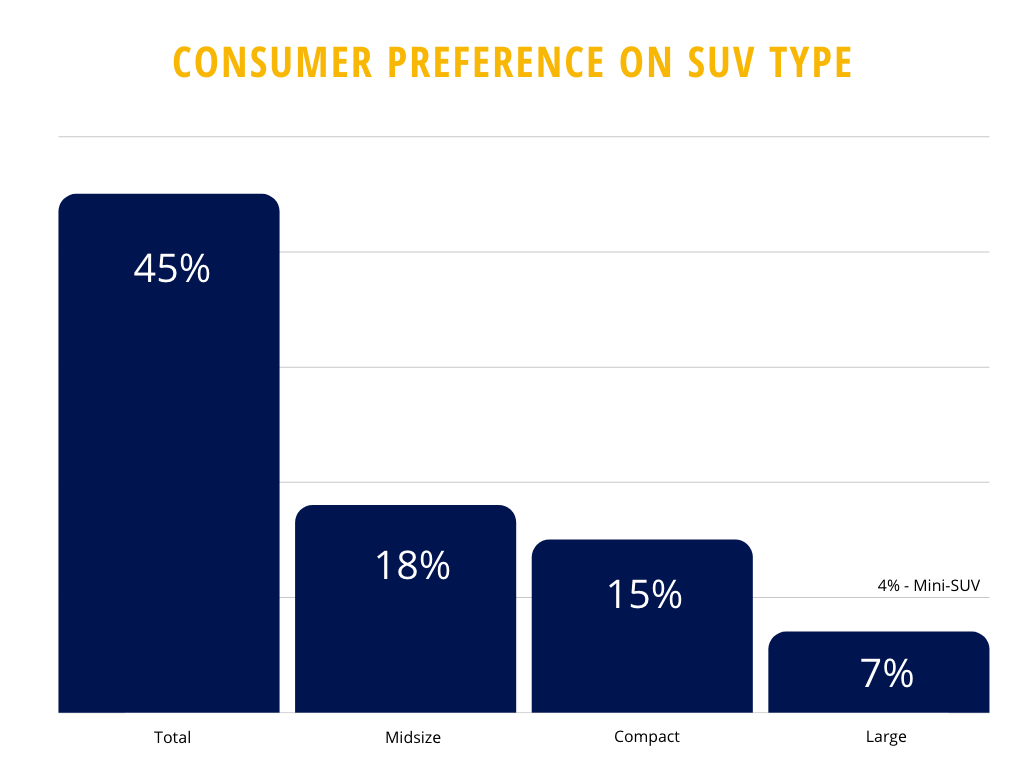 consumer preferences about type of SUV