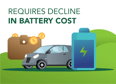 Decline in Battery Cost