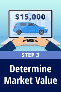 Determine the market value of a used car