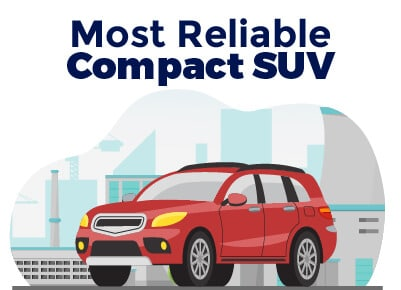 Most Reliable Compact SUV