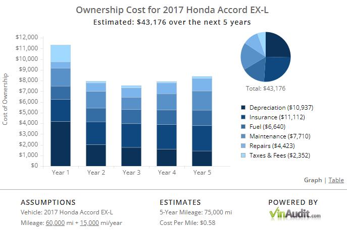 Ownership Cost VinAudit