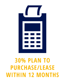 30% of car buyers plan to purchase or lease within 12 months