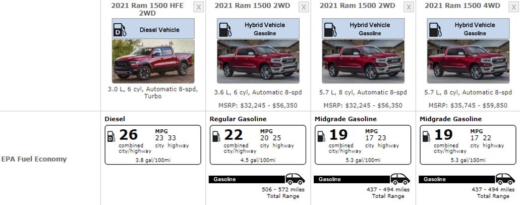 RAM 1500 Fuel Table