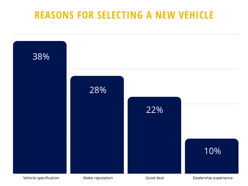 Top Reasons for selecting a new vehicle