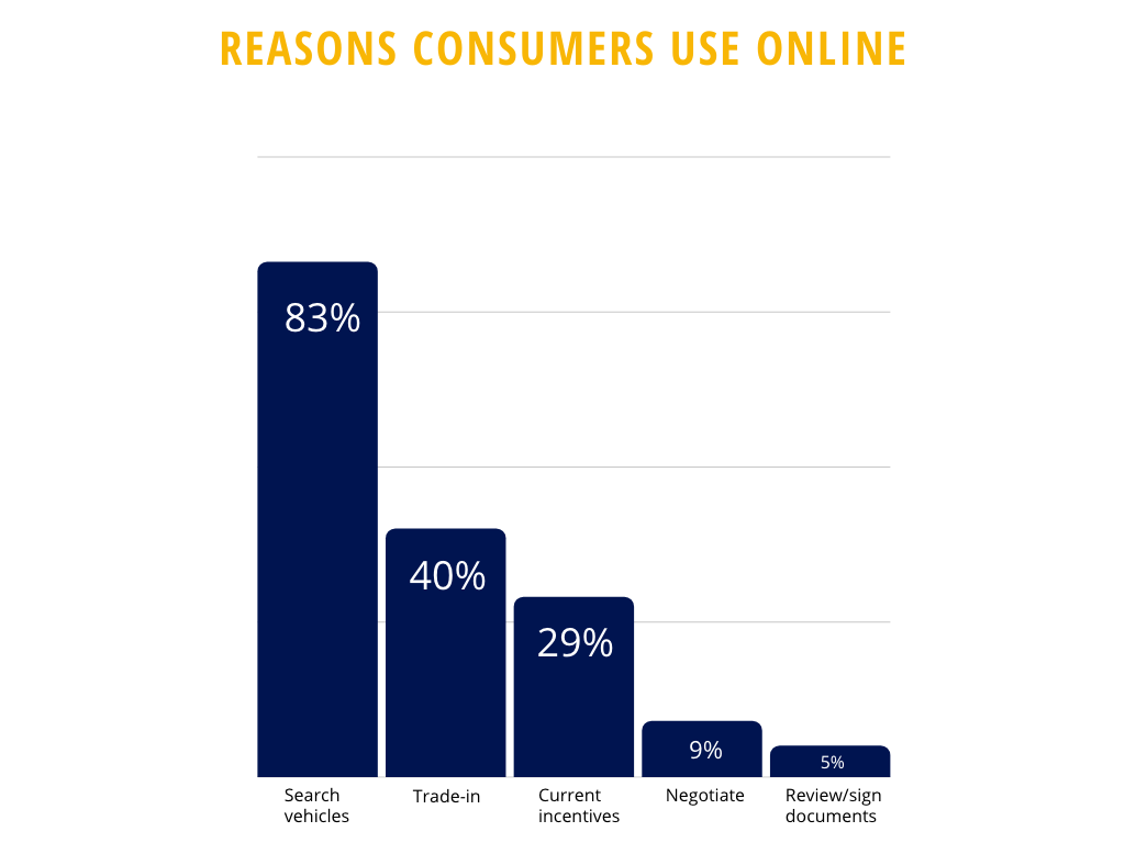 top reasons consumers use a computer while car shopping