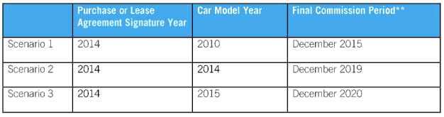 Road to RFX Lexus model year requirements