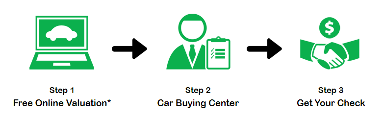 We Buy Any Car How to Sell