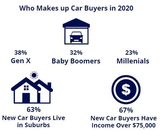 car buying demographics
