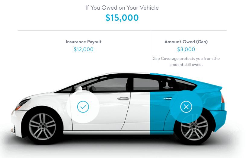 carvana gap insurance