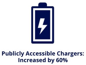 chargers increase