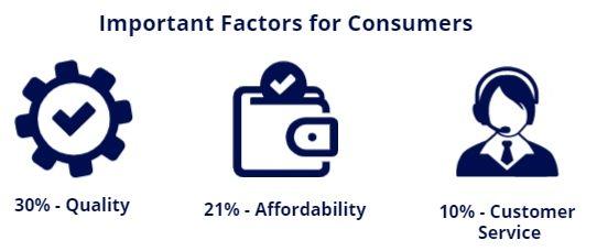 consumer factors 2020 stat