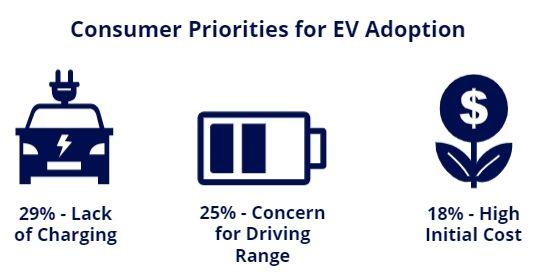 consumer priorities EV