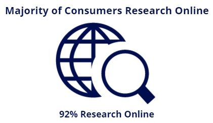 consumers research online
