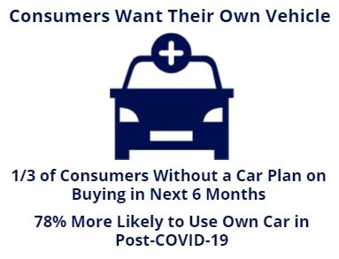 consumers want own vehicle