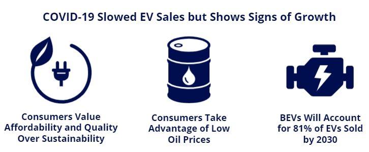 covid slow ev growth