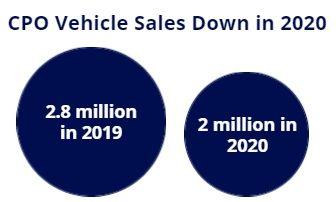 cpo sales 2020 stats