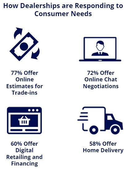 dealership response consumer needs