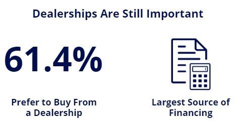 dealerships still important