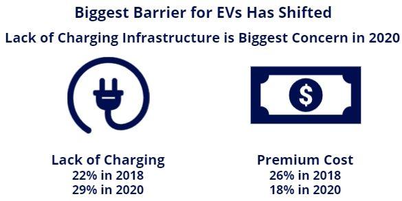 ev barriers