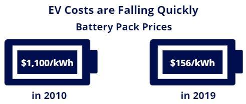 ev costs falling