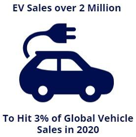 ev sales over 2 million