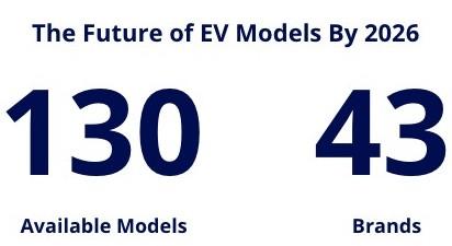 future ev models