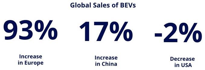 global bev sales