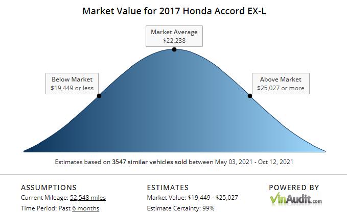 market value vinaudit