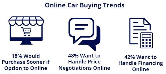 online car buying trends