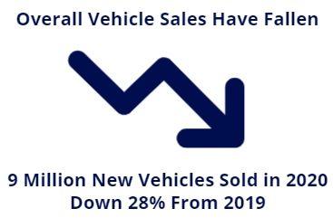 overall sales fallen
