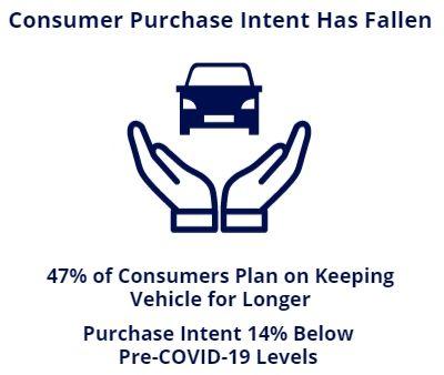 purchase intent fallen