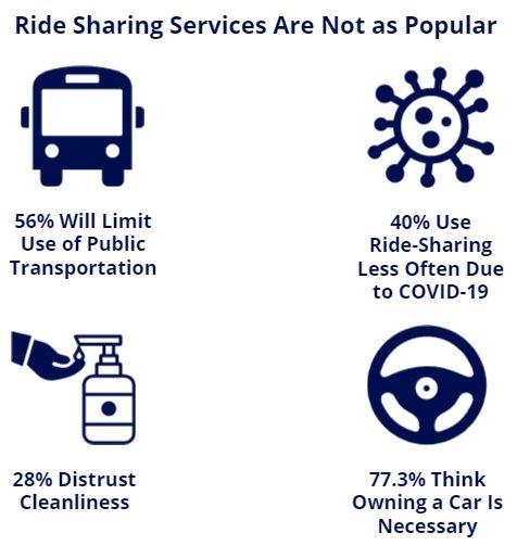 ride sharing not popular