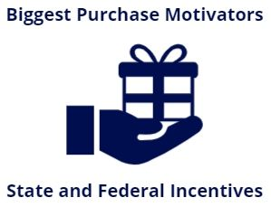 state and federal incentives