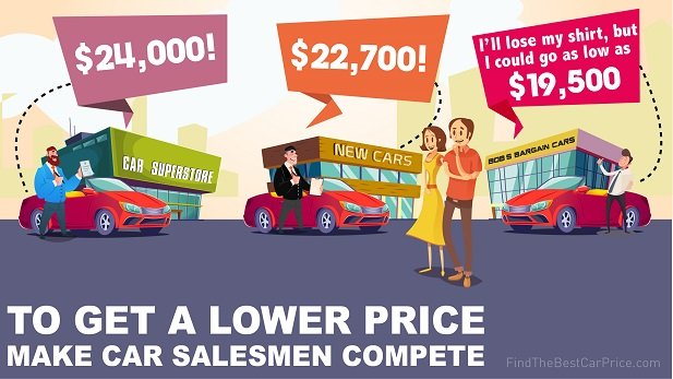 How to Buy a New Car - The Ultimate Guide