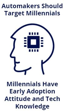 target millennials for evs