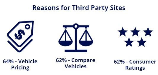 third party sites reasons