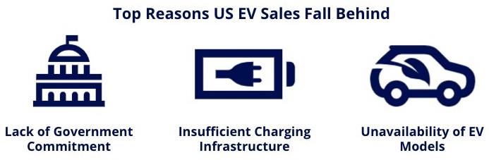 us ev sales behind