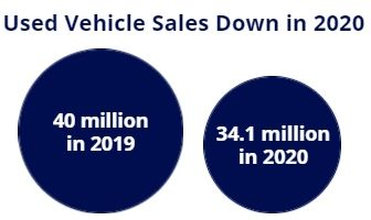 used vehicles 2020 stat