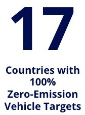 zero emission target